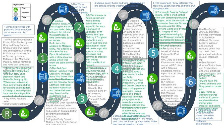 Click for enlarged road map of English learning across the school for spring