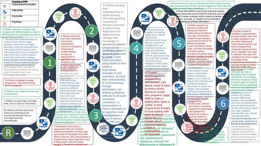 Click for enlarged road map of computing learning across the school