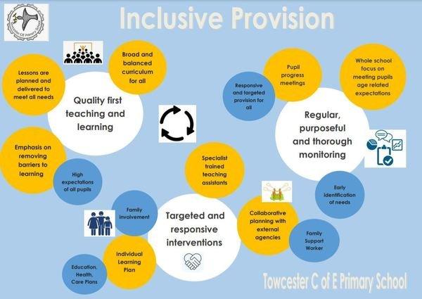Inclusive Provision.JPG