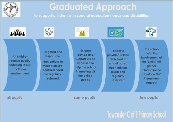 Towcester Graduated Approach.JPG
