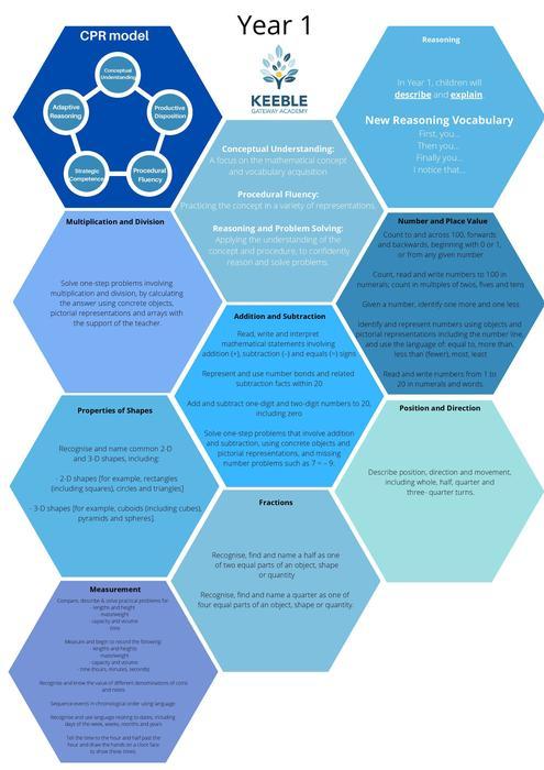 Keeble Gateway Academy - Maths Progression y1-page-001.jpg