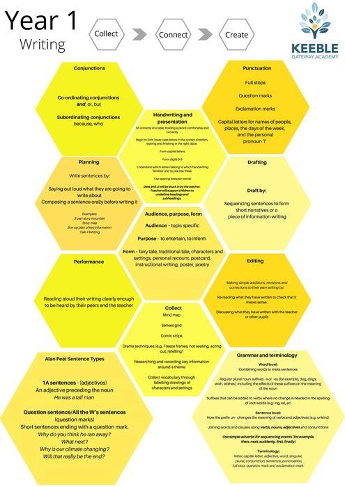 Keeble Gateway Academy - Writing Progression y1-page-001.jpg