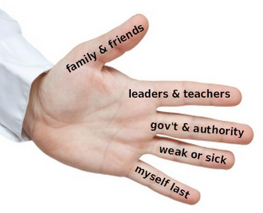 The Five Finger Prayer