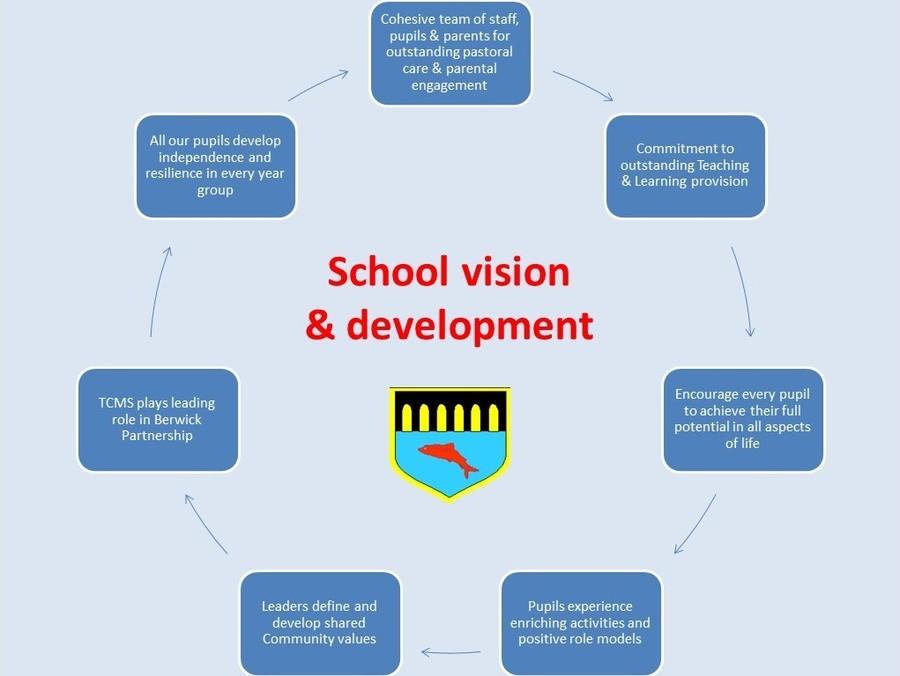 School Vision & Development