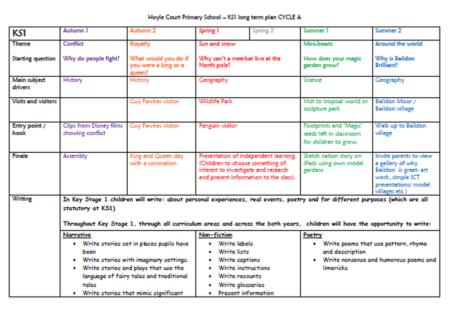 KS1 Long Term Plan - Cycle A