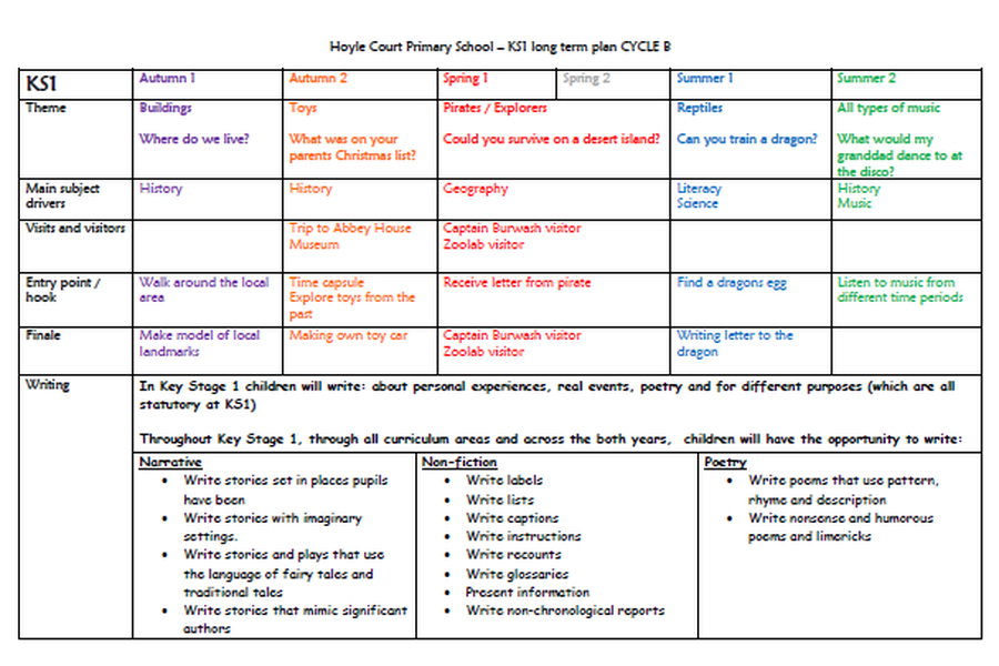 KS1 Long Term Plan - Cycle B