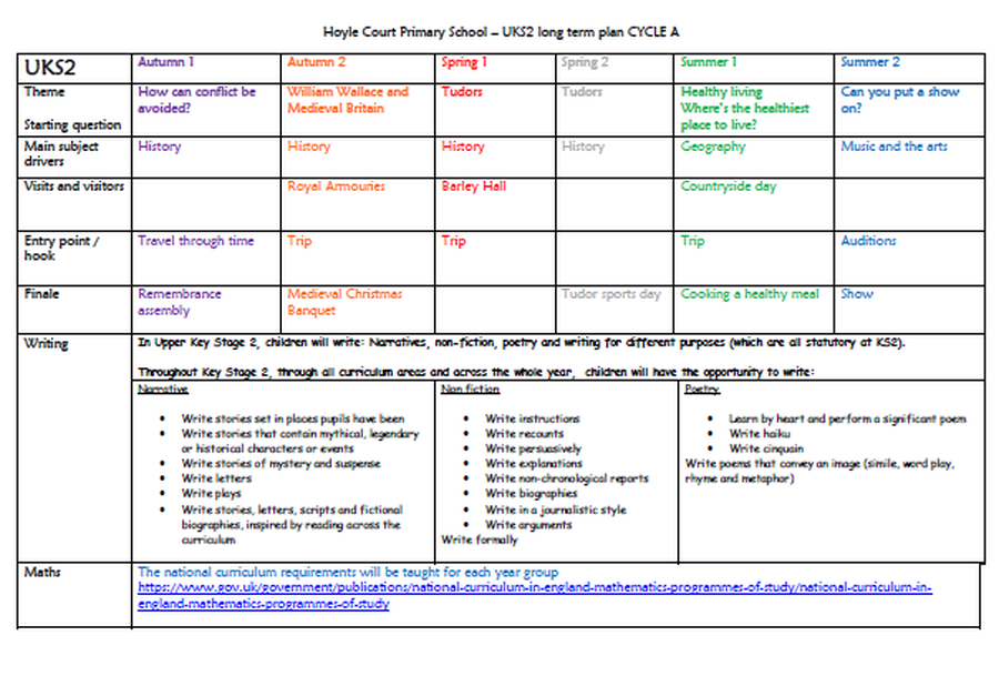 UKS2 Long Term Plan - Cycle A