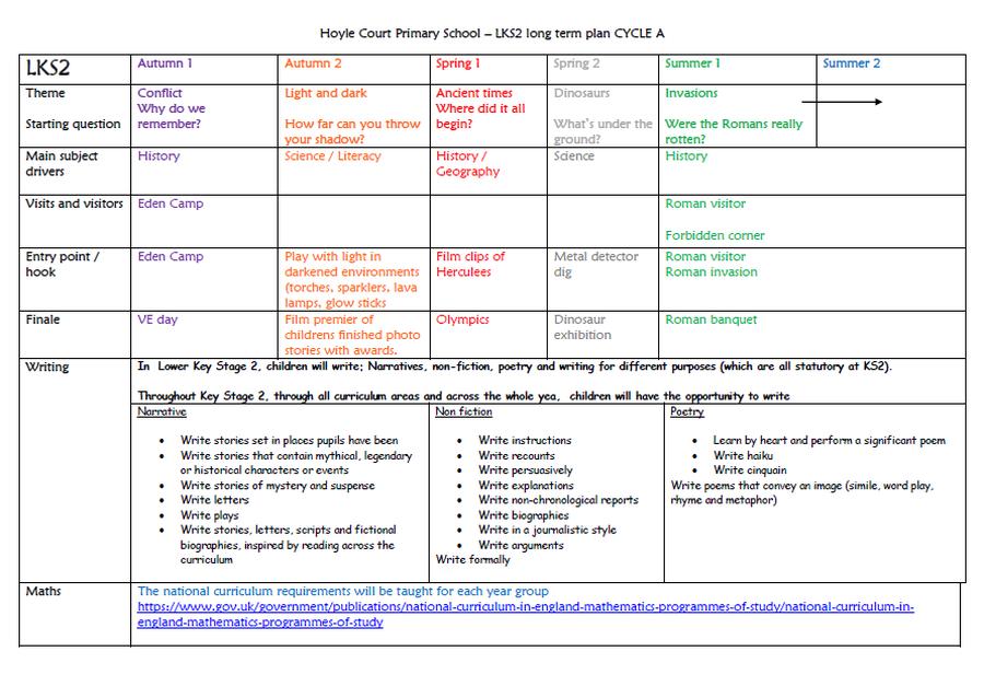 LKS2 Long Term Plan - Cycle A