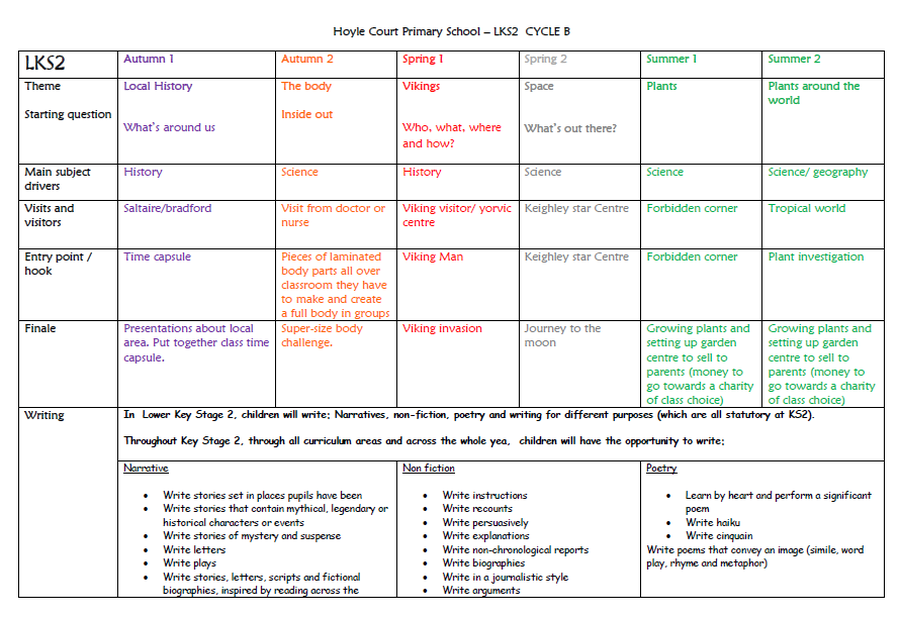 LKS2 Long Term Plan - Cycle B
