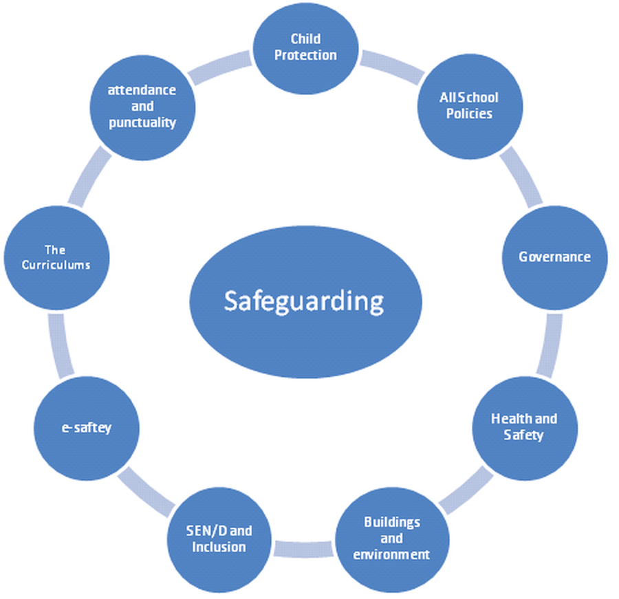 the different agencies involved in safeguarding Within the police force they have implemented child abuse investigation units (caiu) they have access to databases that quickly check information on particular individuals.