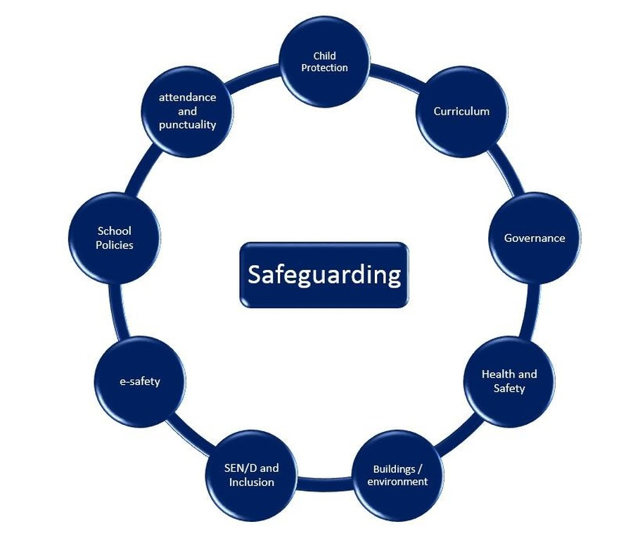 safeguarding in schools unit 6 2 the north school safeguarding / child protection policy contents page no key contact details 3 1 introduction 4 2 ethos 6 3 responsibilities.