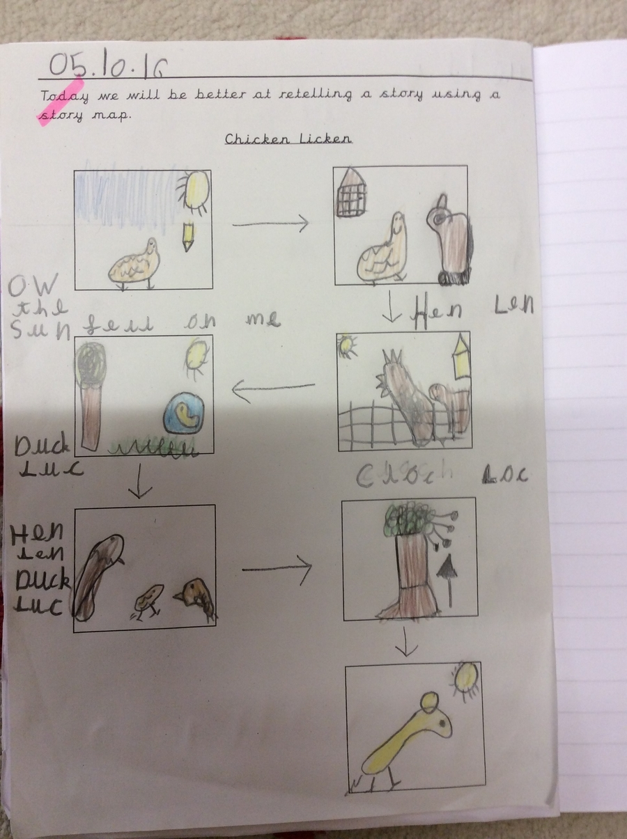 A fantastic Talk for Writing Story Map for our new text Chicken Licken