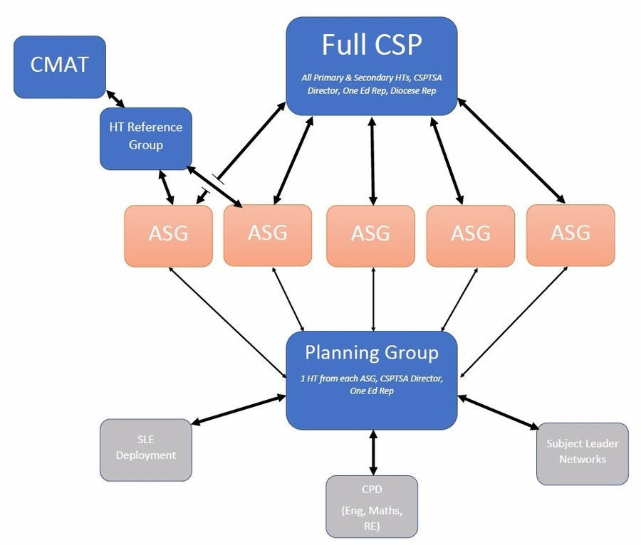 CSP Structure 2016-2017