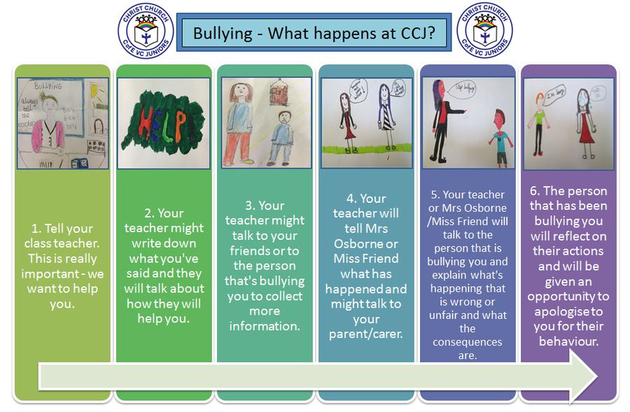 Pupil Friendly Anti-Bullying Policy