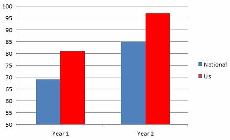 <h4>Year 2 figures include those who passed in year 1.