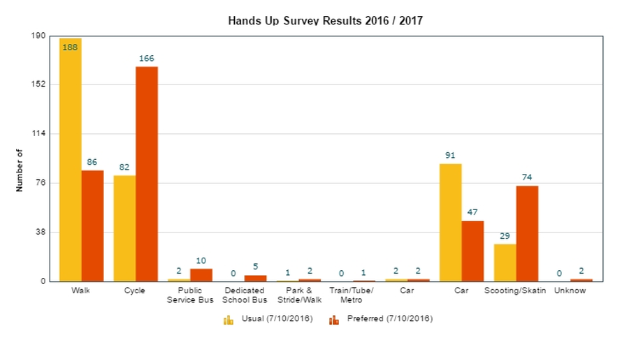 Hands Up Survey Results