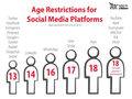 age resitriction for social media.png