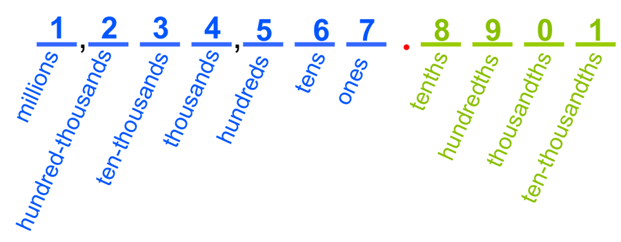 Click on image above to practice your place value skills!